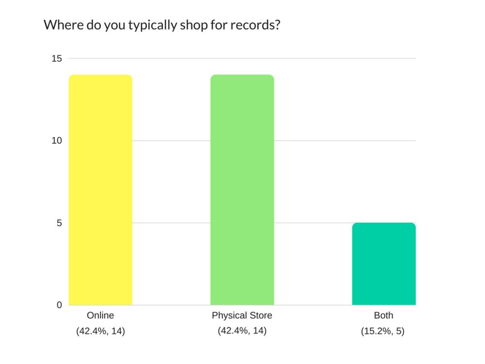 Bar Graph - Where do you shop?.png