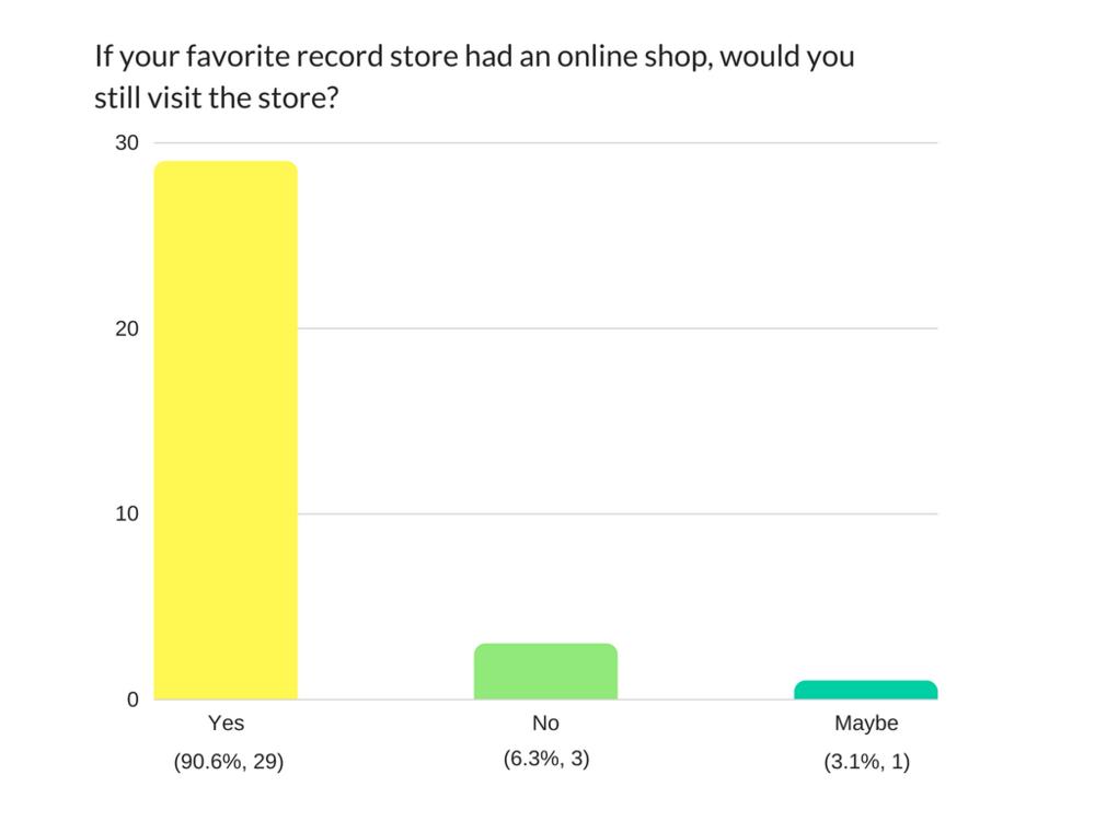 Bar Graph - Still visit shop?.png