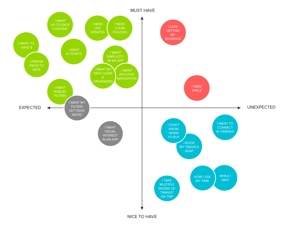 Part 1 of our Feature Prioritization Map.