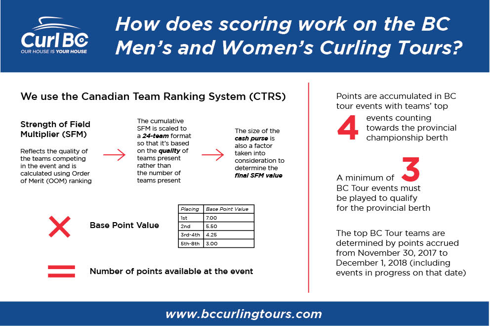 Mens and Womens Scoring Infographic.jpg