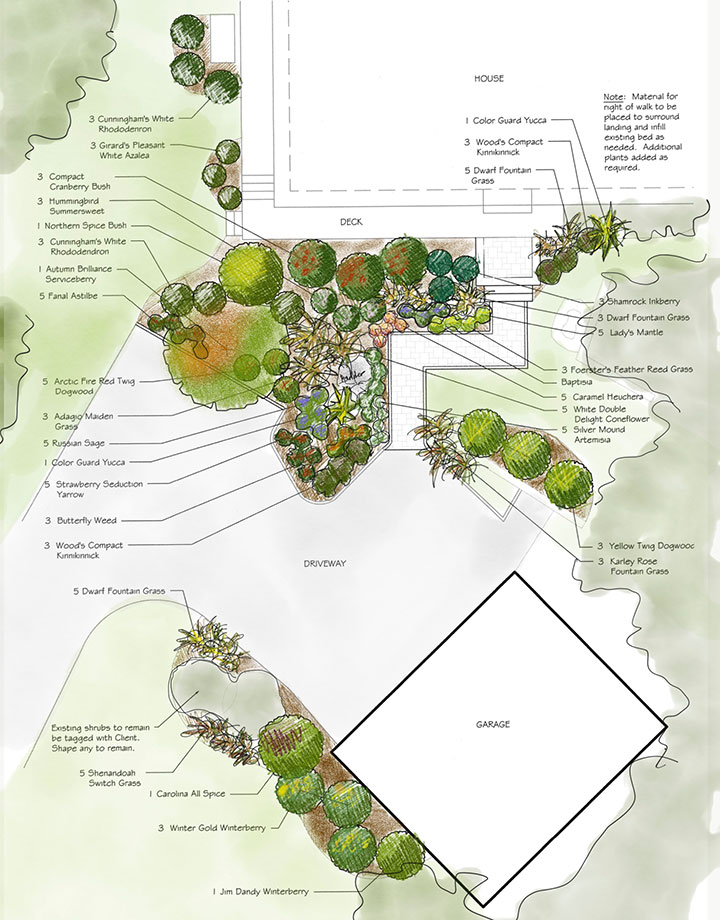 Designing Bird Erfly Gardens on