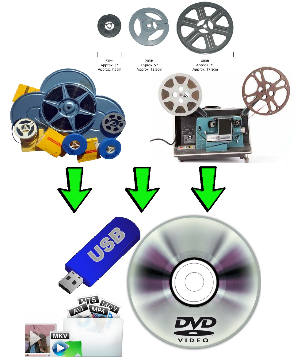 standard 8mm & super 8 Film reels to DVD Blu-ray MP4 USB Digital Transferring Copying Service Sydney CBD NSW Australia Films Transfer Conversion Convert Copy AVI.png