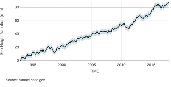 Snapshot Sattelite data 1993-present from NASA