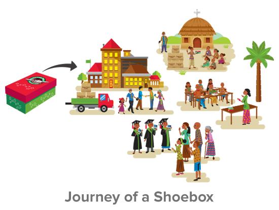 Journey of a Shoebox