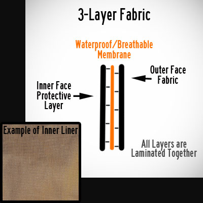 3 Layer  Example -