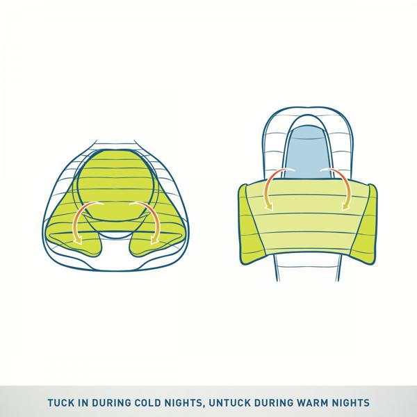Blanket Design -