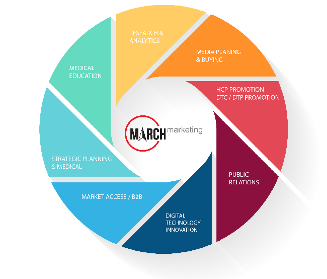march-marketing-services-chart.jpg