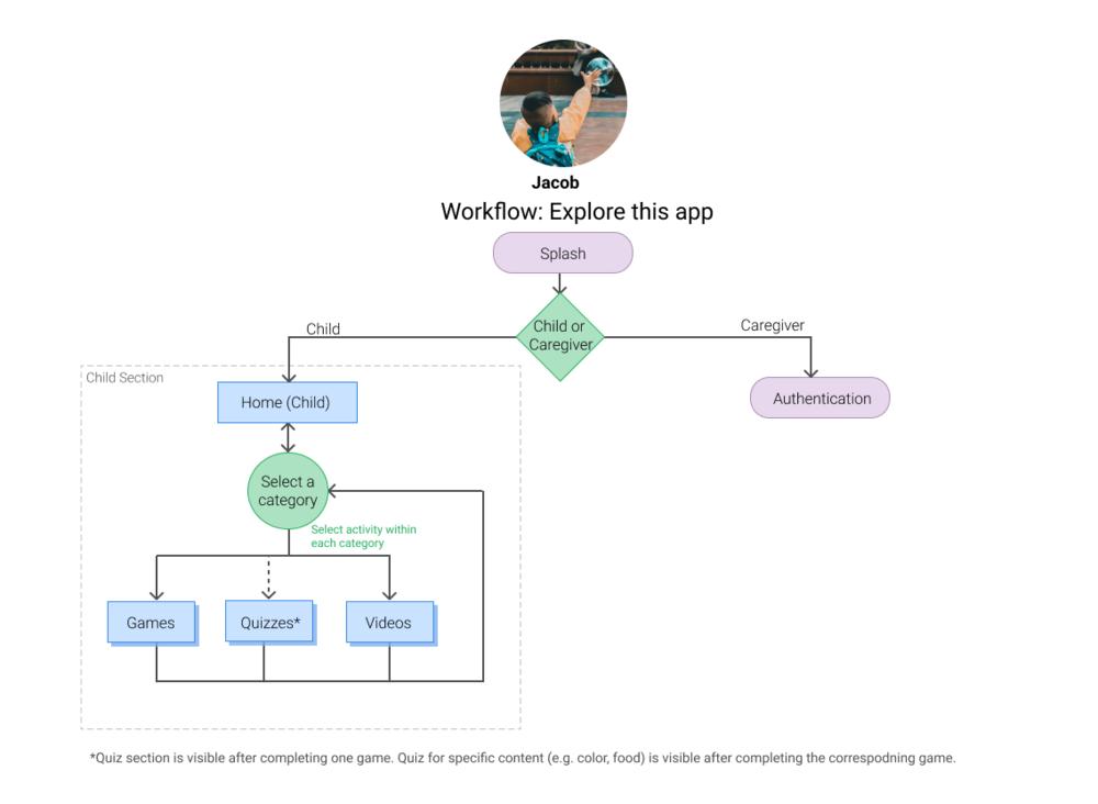 Workflow--Game.png