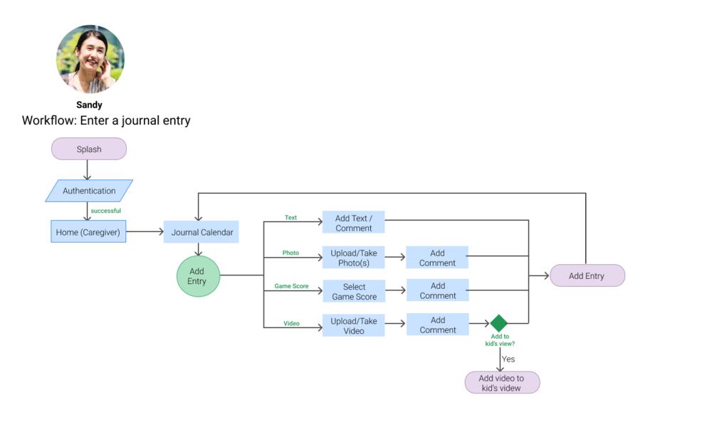Workflow-Journal - Horizontal Layout.png