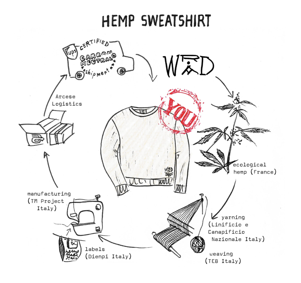 vic-1-wrad-takewhatyouneed-hemp-sweater-felpa-canapa-compra-online-3.png
