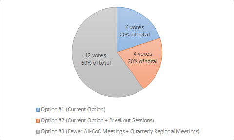 Governance Charter Update Votes 10-30-18.png