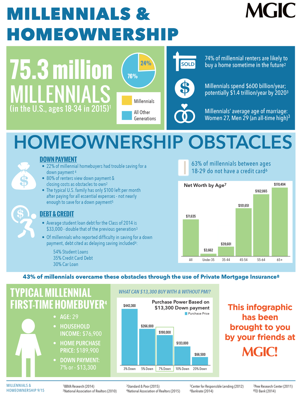 Millennials-and-homeownership-mortgage-infographic.png