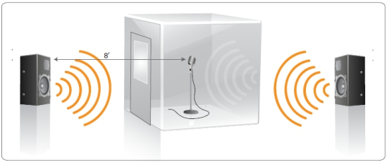 - Step 2: Placing a booth around the microphone will show the volume reduction of the distributed sound without changing the ratio of the initial sound to microphone measurement.