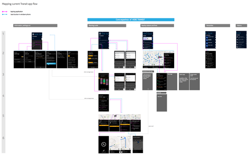2. KEY SCREEN FLOW AND   HIERARCHIES      Cleaning up the navigation.