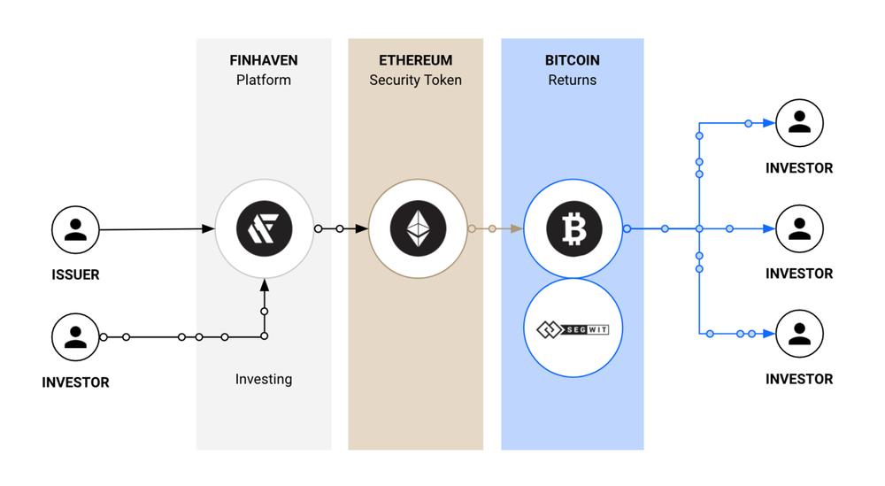 finhaven-platform.png