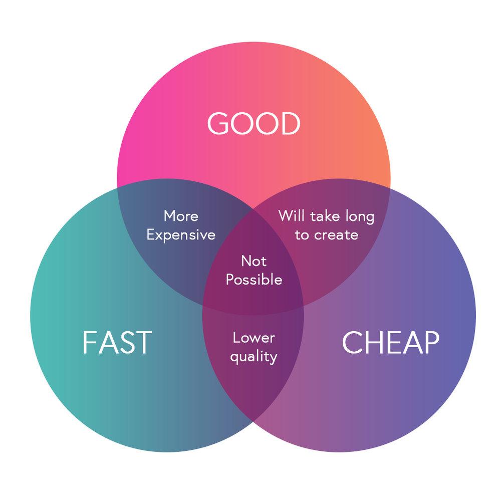 Good, Fast, Cheap: You Can Only Pick Two Venn diagram.