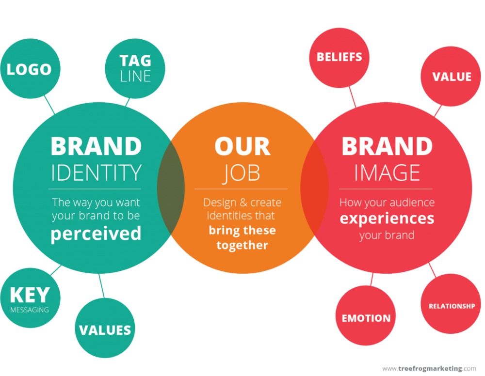 what's in a brand