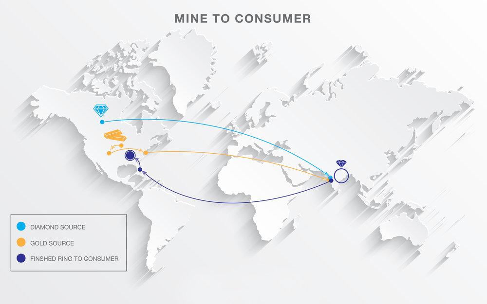 Mine to Consumer