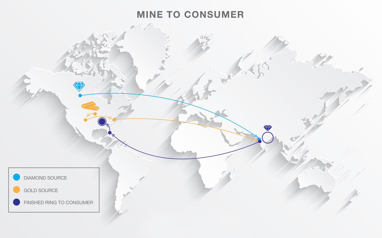Trustchain blockchain IBM gioielleria