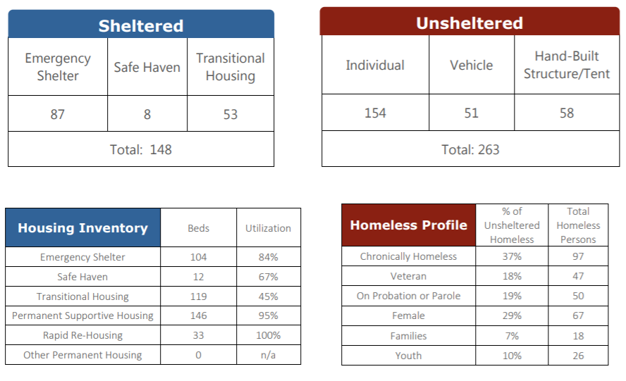 SOURCE: Regional Task Force on the Homeless,  2018 WeAllCount Annual Report