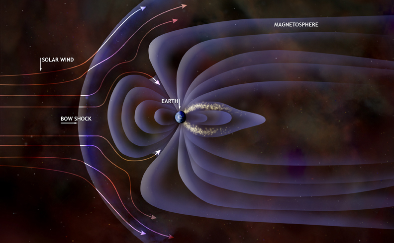 Artist's representation of the Earth's magnetosphere. (Credit: NASA/CXC/M. Weiss)