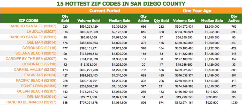 10 HOTTEST MARKETS IN SAN DIEGO COUNT