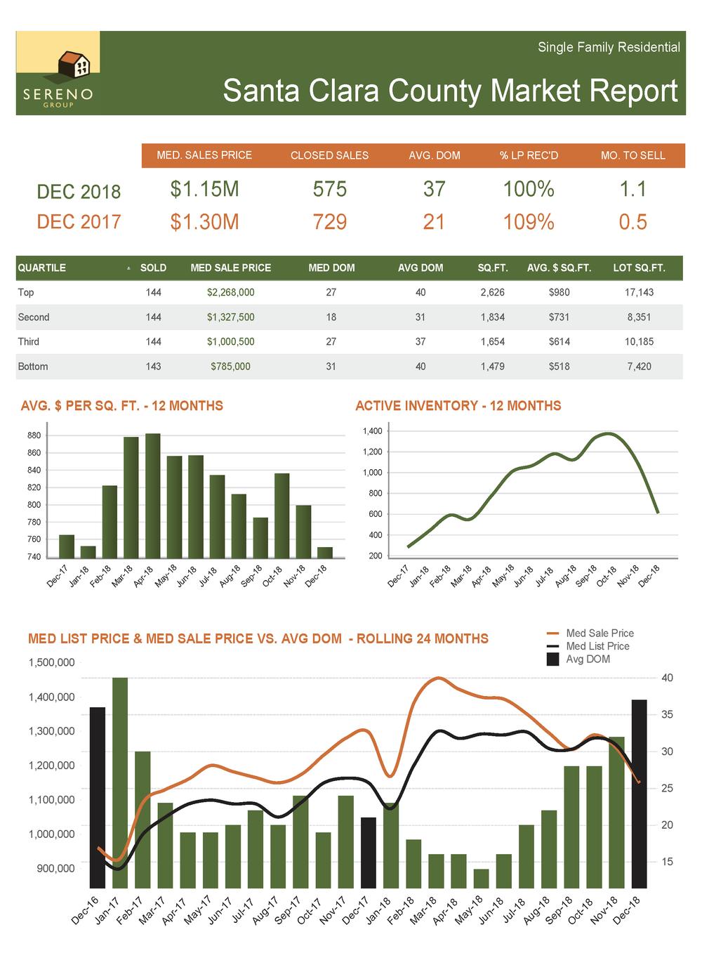 Santa Clara County SFH Market Report - Dec 2018.png