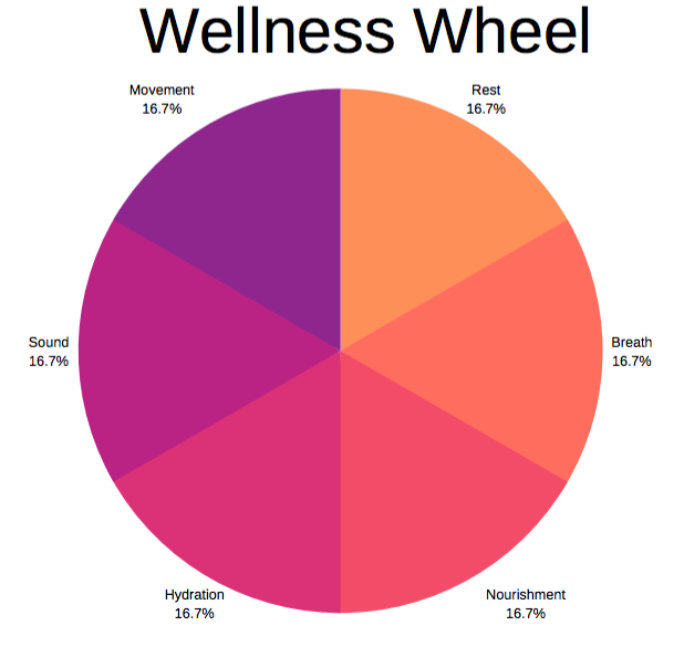 Balancing your Wellness Wheel