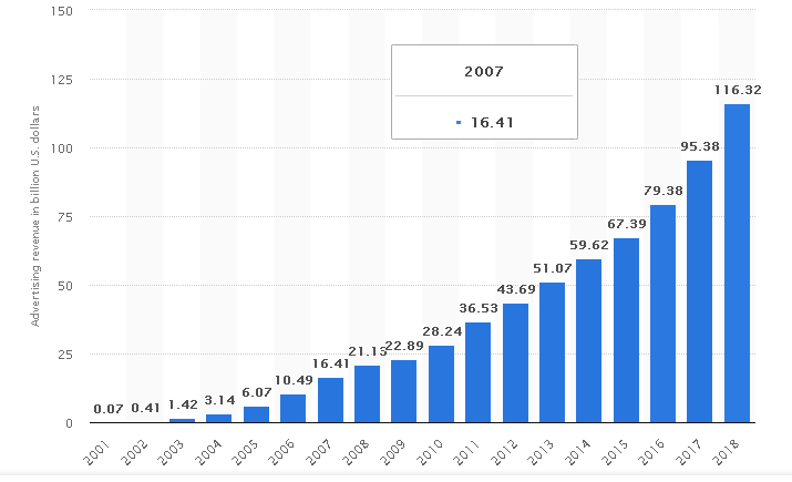 Google's advertising revenue from 2001 to 2018 in billions of US dollars.  ( Source :  Statista )