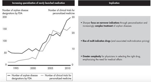 Newly launched drugs are more complex and drugs are more specialized, increasing the importance of medical affairs trusted scientific and medical point persons. Source:  Bain