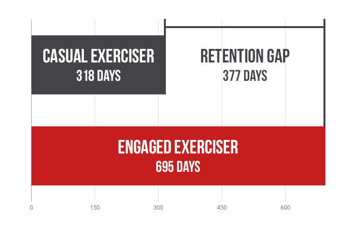 retention-gap.png