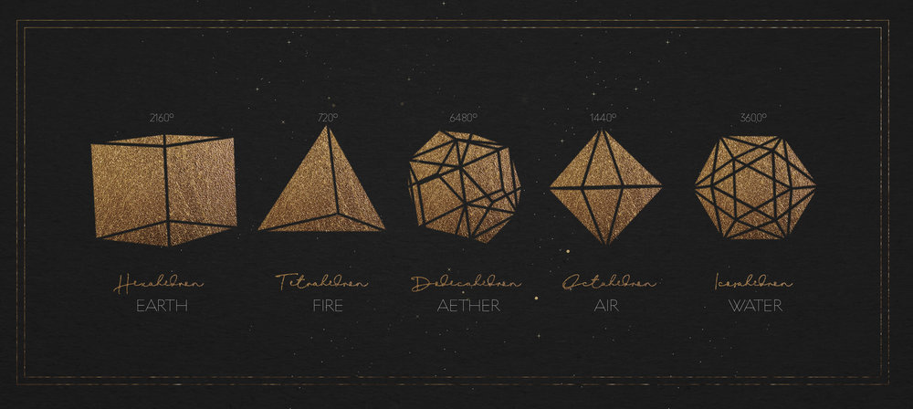 Platonic Solids: Cube as Earth, Icosahedron as Water, Tetrahedron as Fire, Octahedron as Air, Dodecahedron as Ether