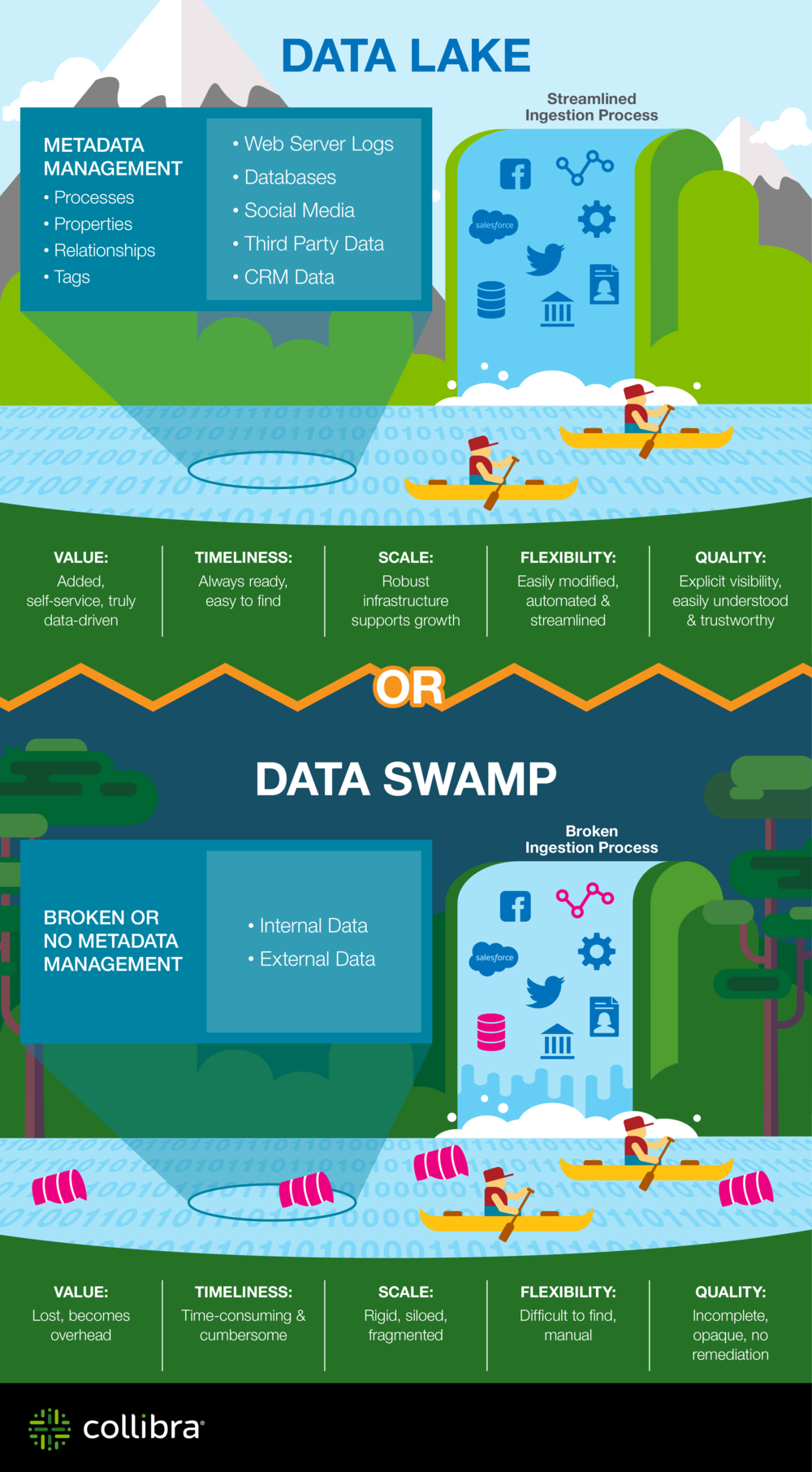 "Source:  Collibra, ""Data Lake vs. Data Swamp"""
