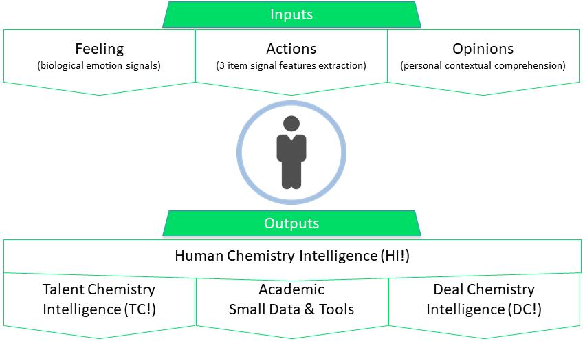 Human Intelligence Ipvive