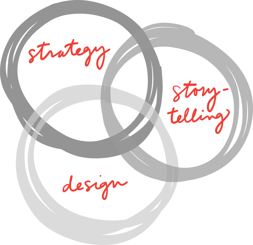 strategy-design-story-circles.png