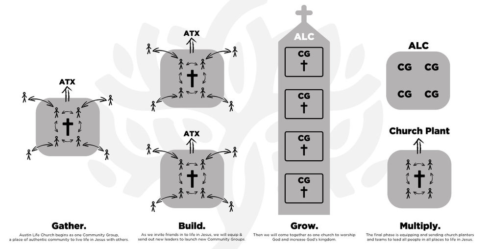 ALC-Church-Phases.jpg