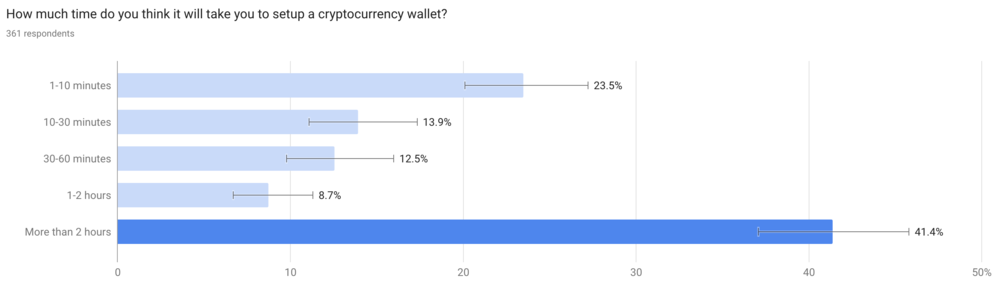crypto-wallet-survey