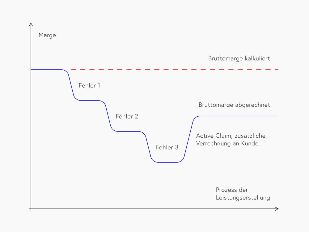 Fehlerkosten reduzieren die Bruttomarge, während active Claims zur Verbesserung derselben beitragen. (Grafik: Daniel Schmid /  Webagentur Schmid )