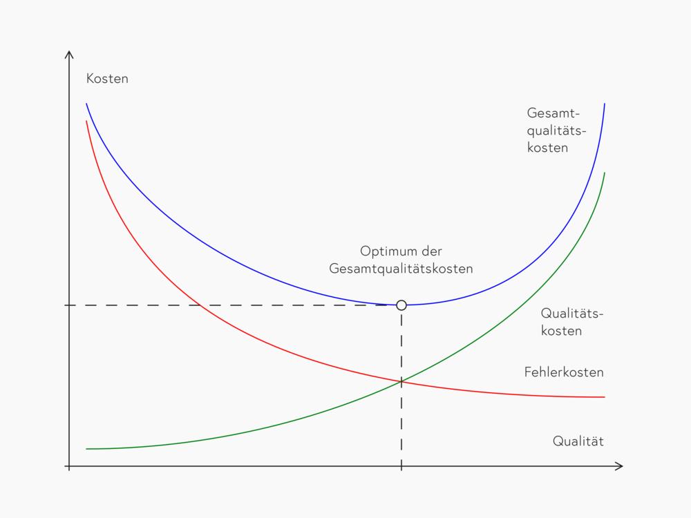 Zur Optimierung der Gesamtqualitätskosten müssen Qualitäts- und Fehlerkosten gemeinsam betrachtet werden. (Grafik: Daniel Schmid /  Webagentur Schmid )