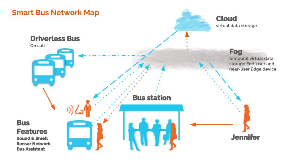 Smart Bus Network Map