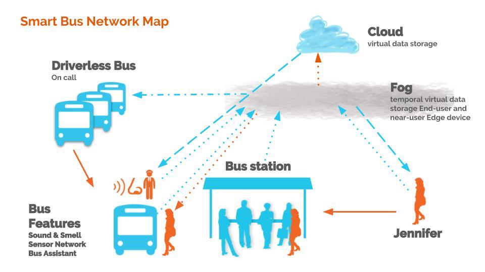 Smart Bus Network