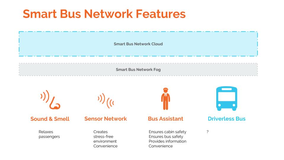 Smart Bus Network Features
