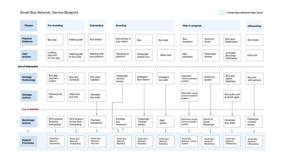Smart Bus Network: Service Blueprint Overview