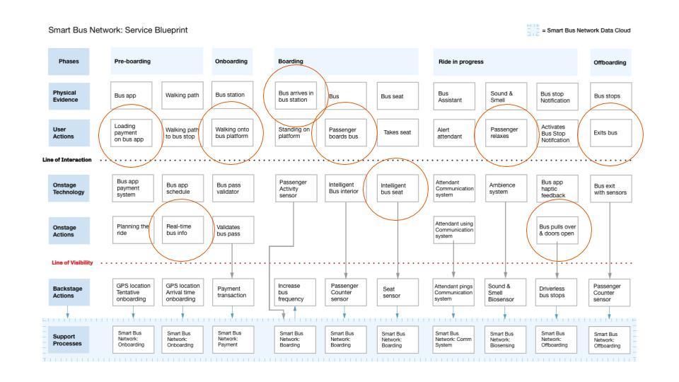 Smart Bus Network: Service Blueprint Focal Points