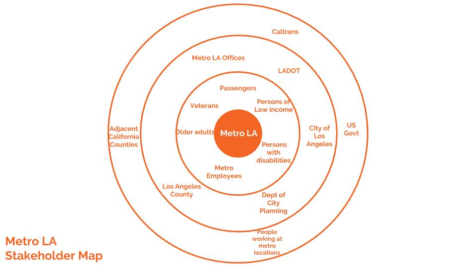 Metro LA Stakeholder Map