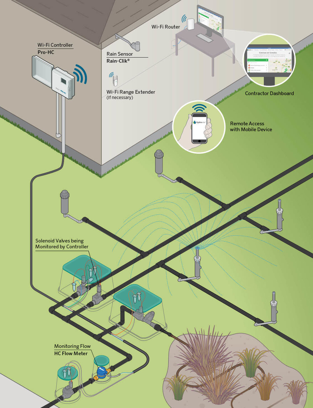 Example of a WiFi Controller Setup. Credit & Source: Hunter Hydrawise
