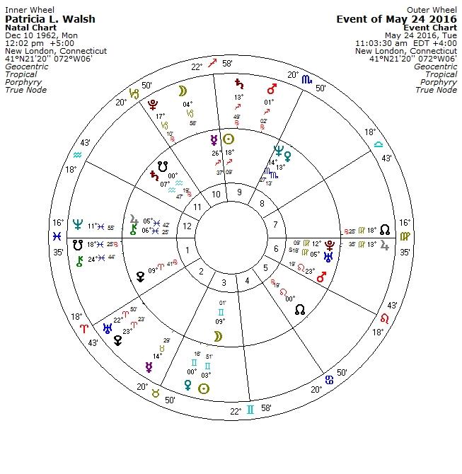 About Me Kairos Astrology