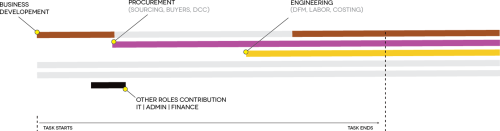 sc-intro_colorCoding_topdown.png