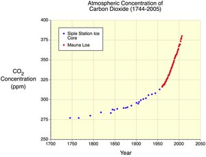 Figure 1: Increase in atmospheric carbon dioxide, 1744 to 2005.