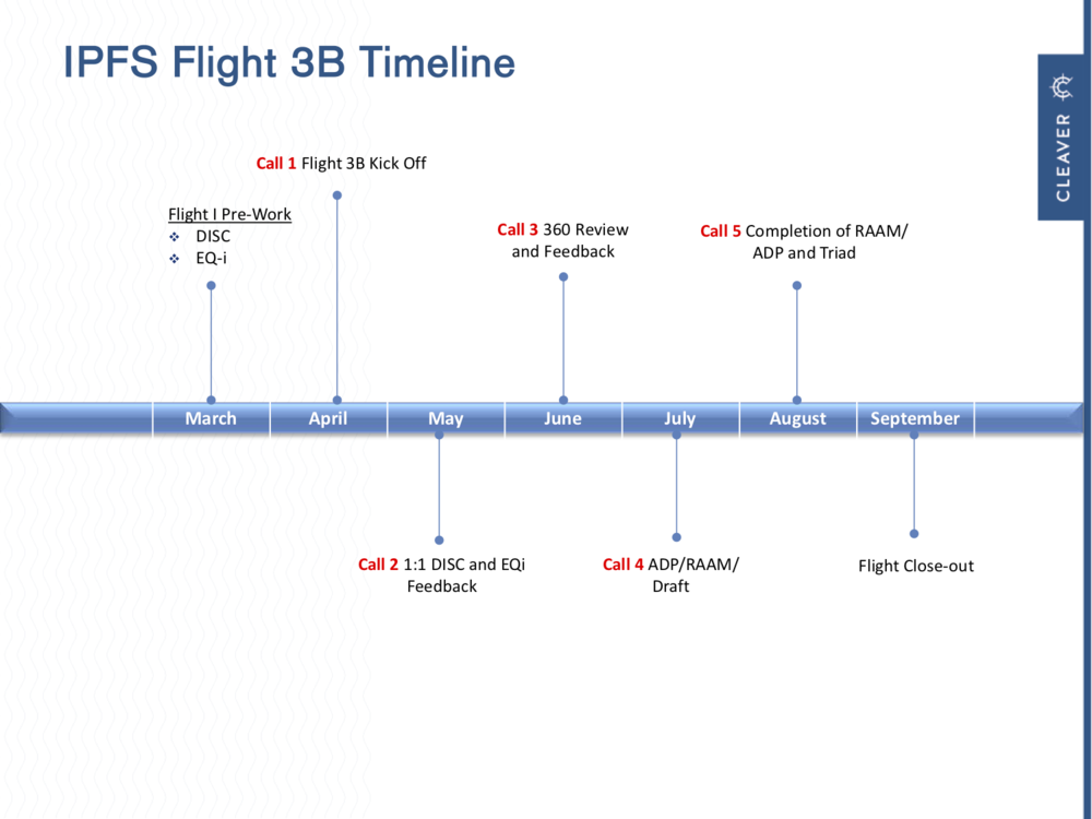 flight_3b_timeline.png